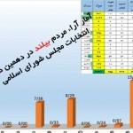 نتایج آراء مردم بیلند دردهمین دوره انتخابات مجلس شورای اسلامی