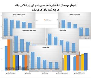 مقایسه آراء کاندیداهای راه یافته به شورای اسلامی بیلند به تفکیک شعب